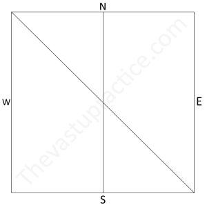cardinal directions come in the four corners of the plot